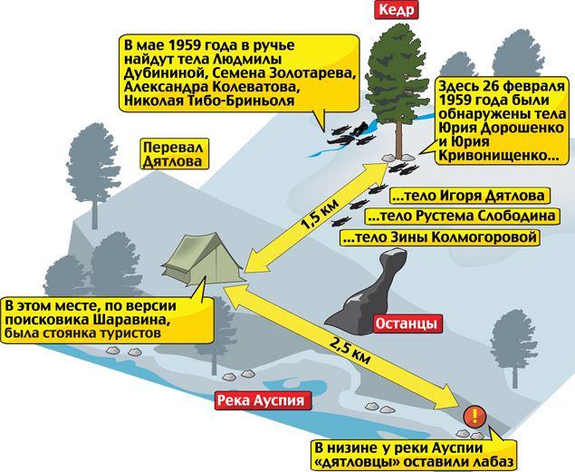 Схема расположения палатки и тел туристов